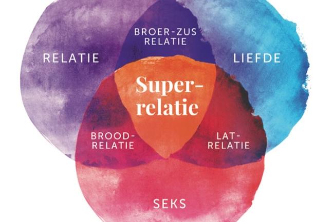 Diagram superrelatie uit het boek 365 dagen succesvol in de liefde